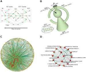 * Topología de la red de empresas transnacionales (Vitali et al., 2011: 3)