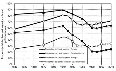 Fuente: Thomas Piketty (2013), Le capital au XXIe siècle, editorial Seuil, París. (Gráfico 10.6. Ver piketty.pse.ens.fr/capital21c).