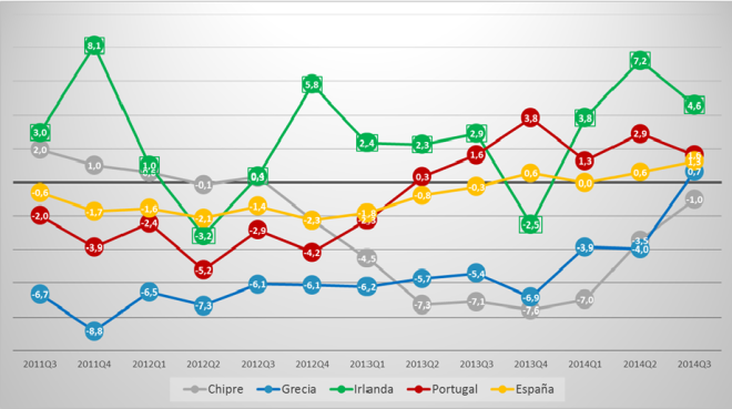 Fuente: Elaboración propia a partir de datos de Eurostat